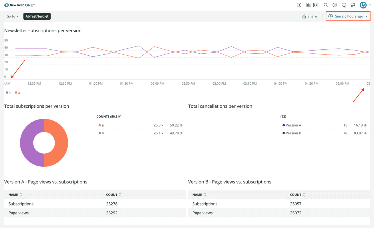 Your New Relic One application showing the last 6 hours of data